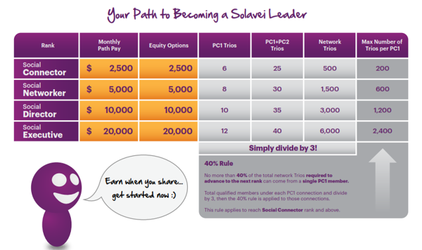 Solavei Mobile Home Biz Compensation Plan