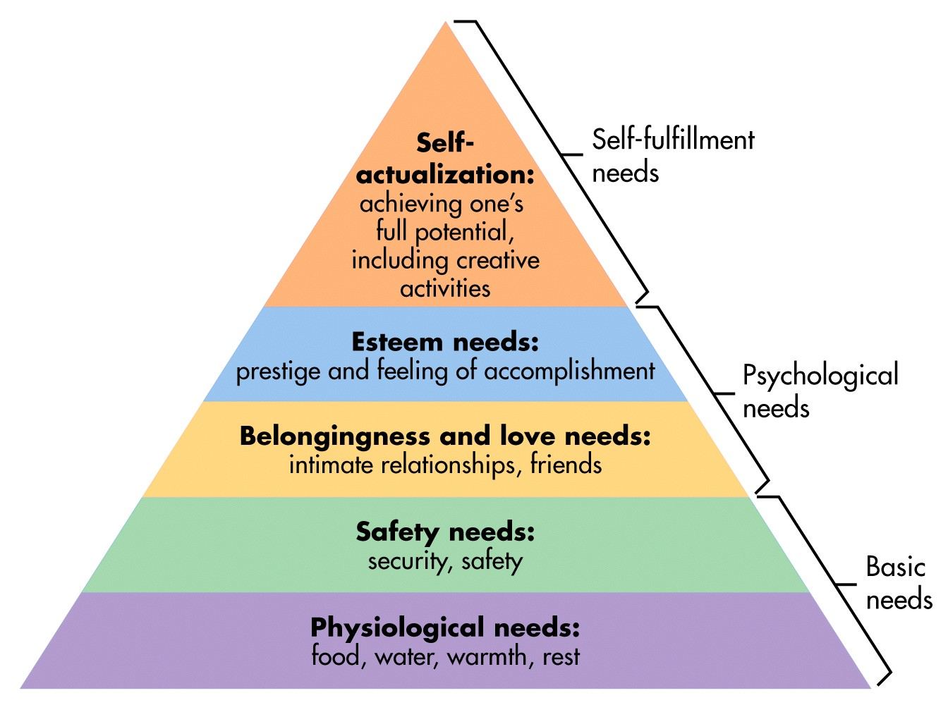 A Home Biz envelops the Maslow hierarchy of needs!